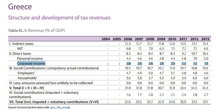 corporate-income-greece